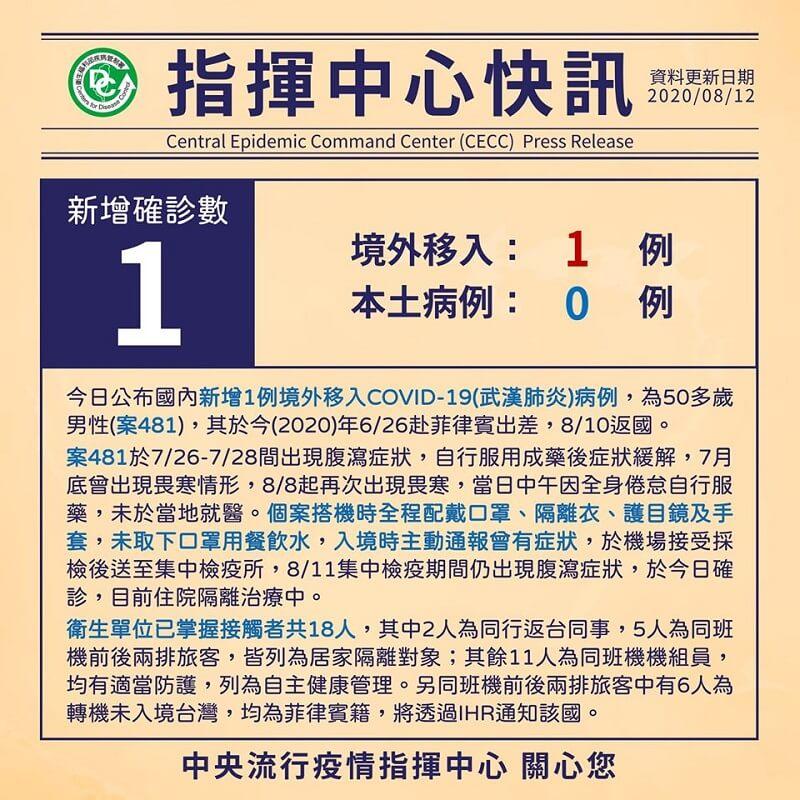 新增1例境外移入COVID-19病例,男自菲律賓返國確診