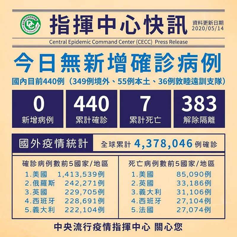 今日無新增病例,累計383人解除隔離