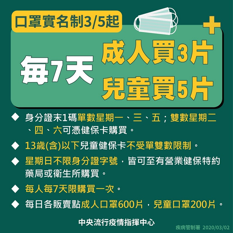 國內徵用口罩產能持續提升,3月5日起實名制口罩每人7天內可多買一片