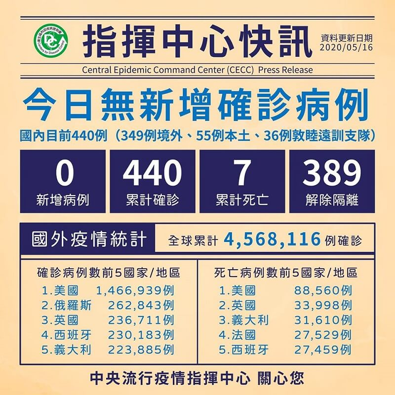 今日無新增病例,累計389人解除隔離