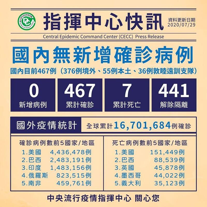中央流行疫情指揮中心今(29)日表示,今日無新增 COVID-19(武漢肺炎)確定病例