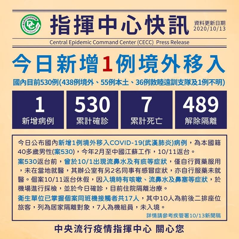 男赴中國江蘇工作,返國入境檢驗確診COVID-19