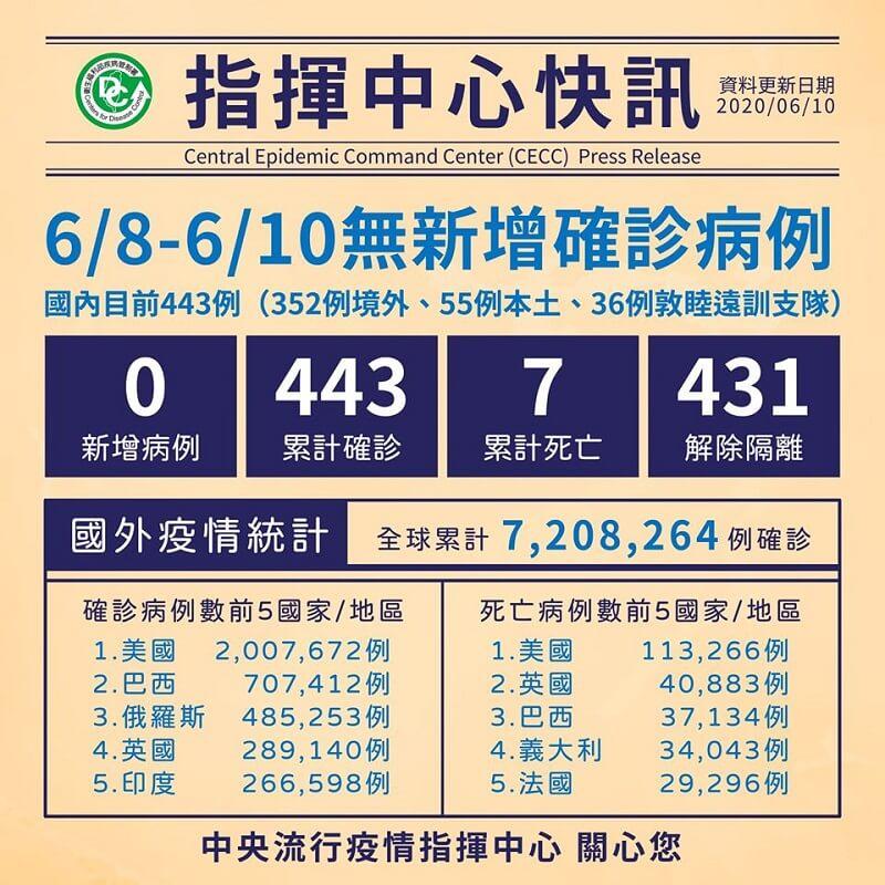 國內無新增病例,累計431人解除隔離