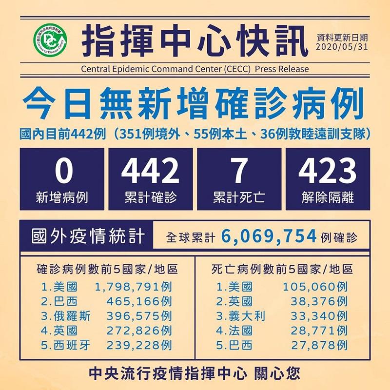 今日無新增病例,累計423人解除隔離