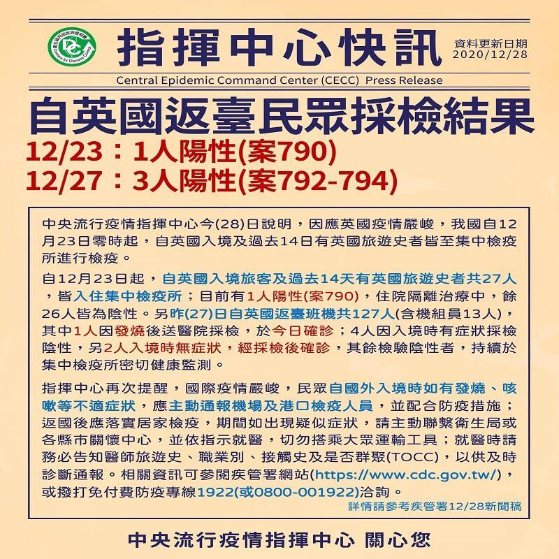指揮中心說明自12月23日起自英國返臺民眾採檢結果,有4人陽性(案790、案792-794)