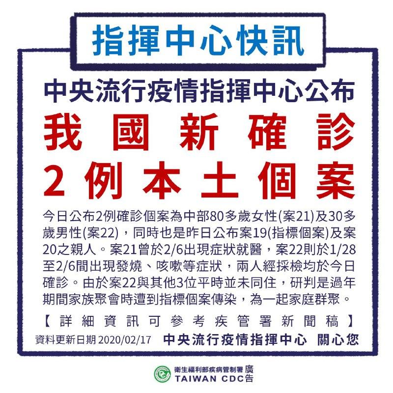 新增2例武漢肺炎病例,為昨日確診個案家人