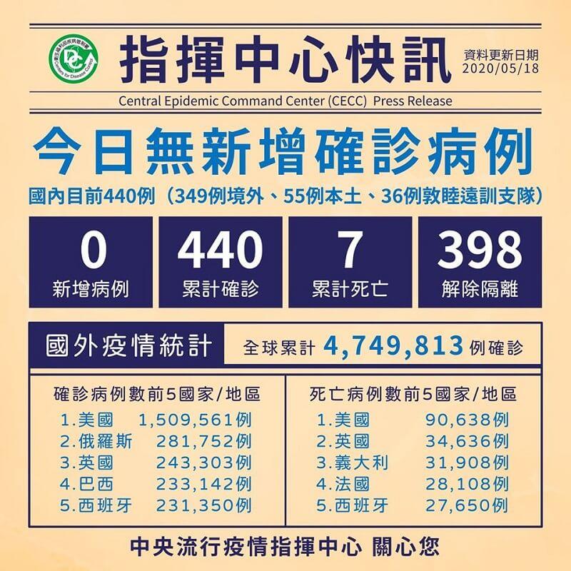 今日無新增病例,累計398人解除隔離