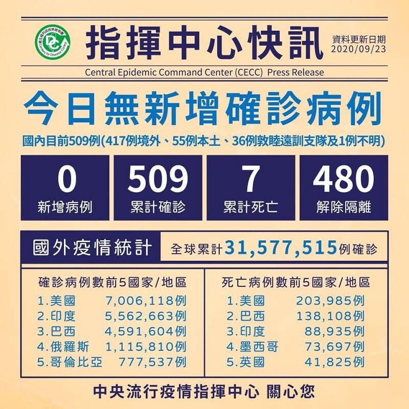 國內維持509例COVID-19確診,其中480例解除隔離