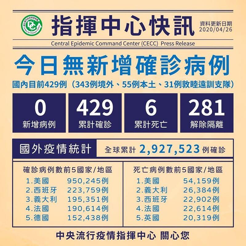 今日無新增病例,累計281人解除隔離