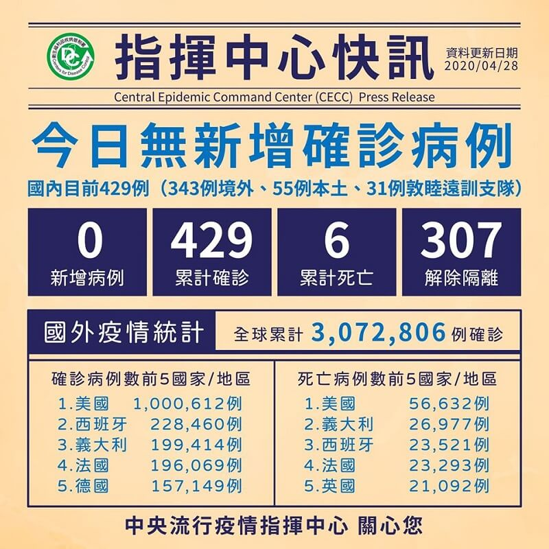 今日無新增病例,累計307人解除隔離