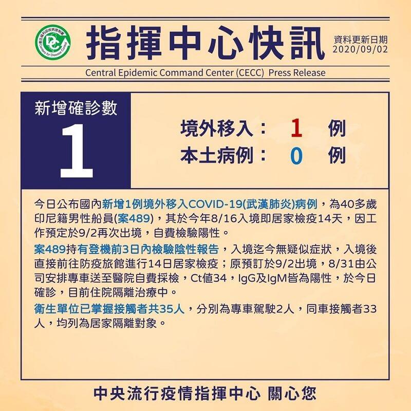 國內新增1例境外移入COVID-19個案,為印尼籍船員