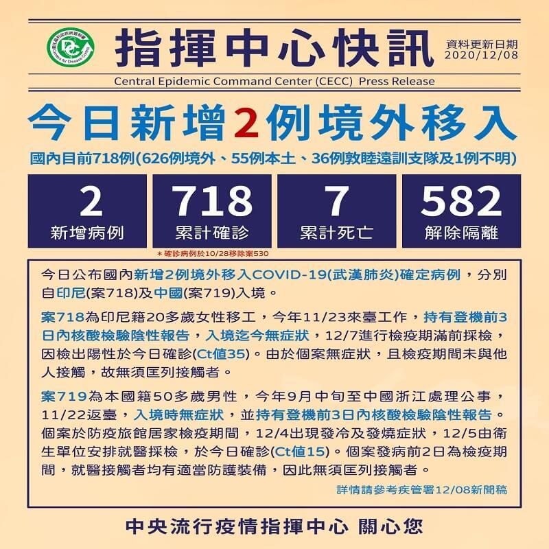 新增2例境外移入COVID-19病例,自印尼及中國入境