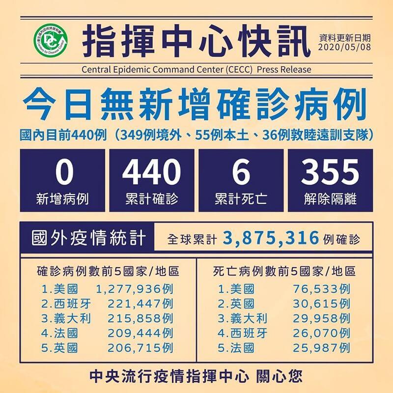 今日無新增病例,累計355人解除隔離
