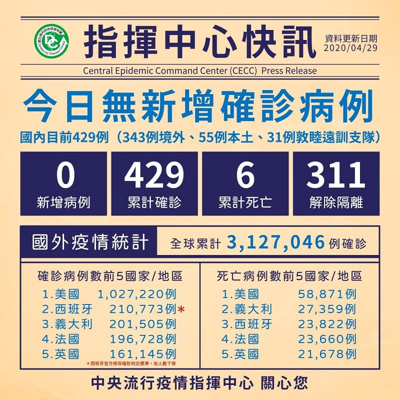 今日無新增病例,累計311人解除隔離