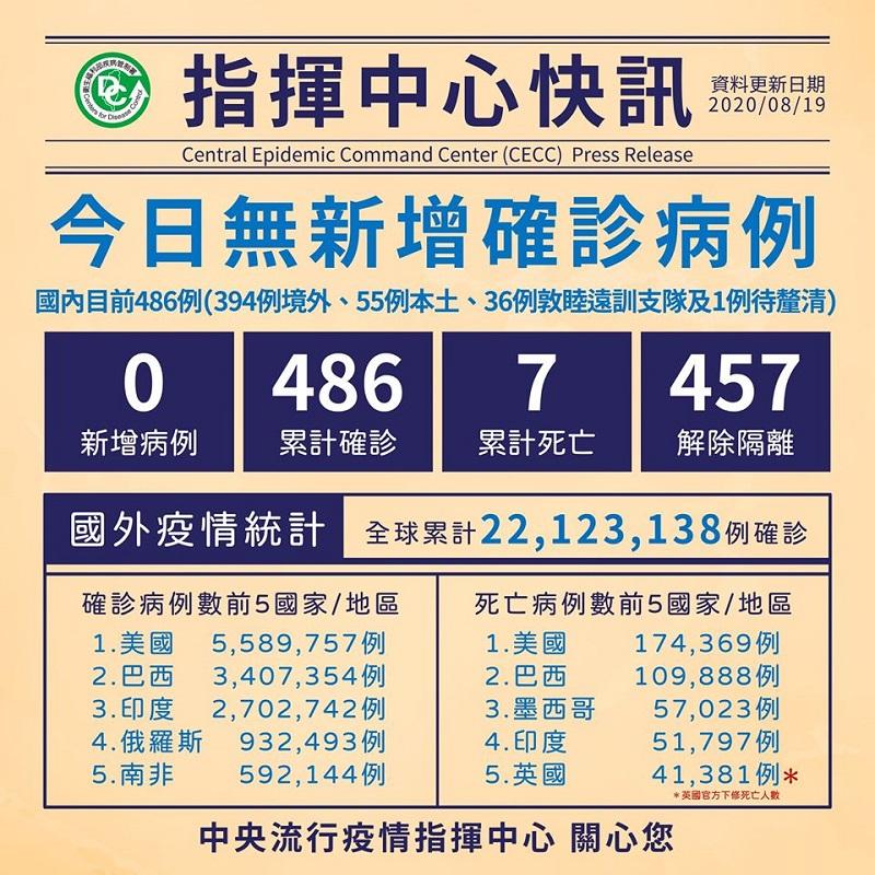 國內COVID-19病例維持486例,其中457例解除隔離