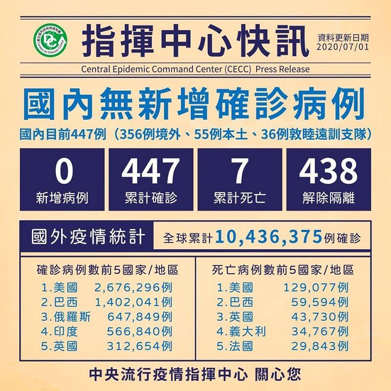 國內累計447人確診,其中438人解除隔離