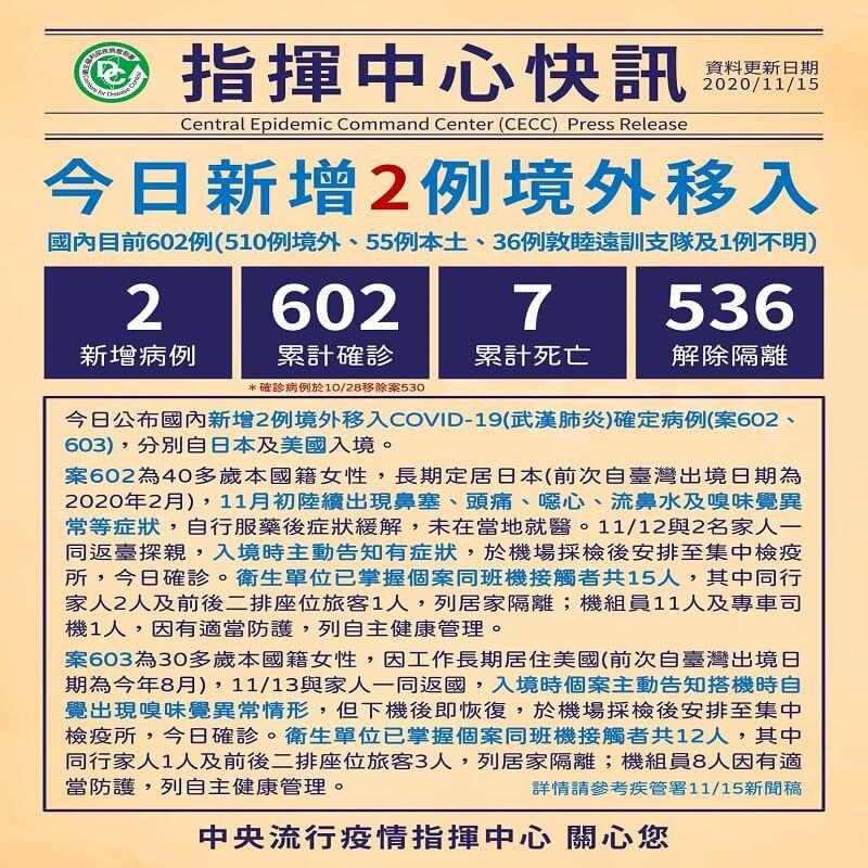 新增2例境外移入COVID-19病例,自日本、美國入境