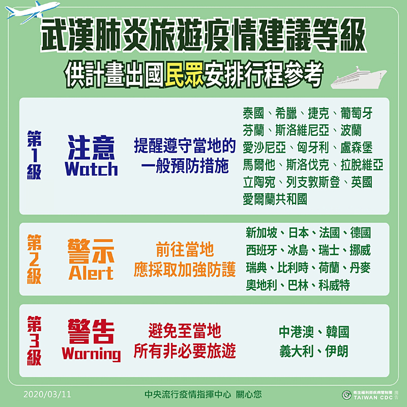 武漢肺炎旅遊疫情建議等級20200311