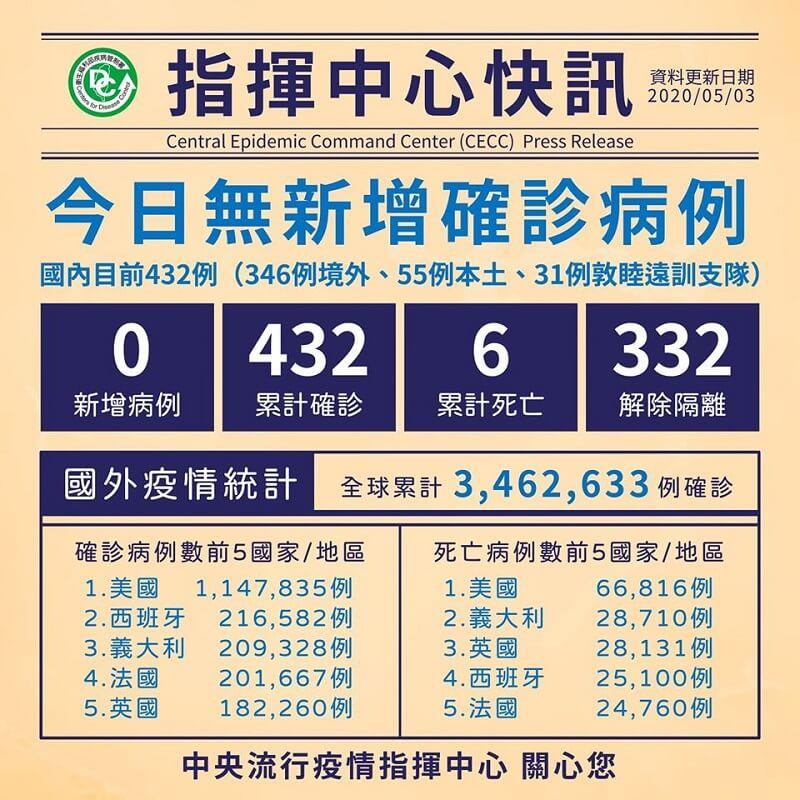 今日無新增病例,累計332人解除隔離