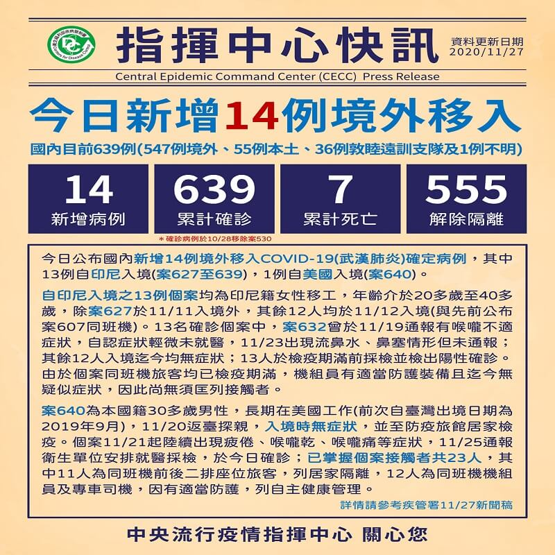 新增14例境外移入COVID-19病例,自印尼及美國入境