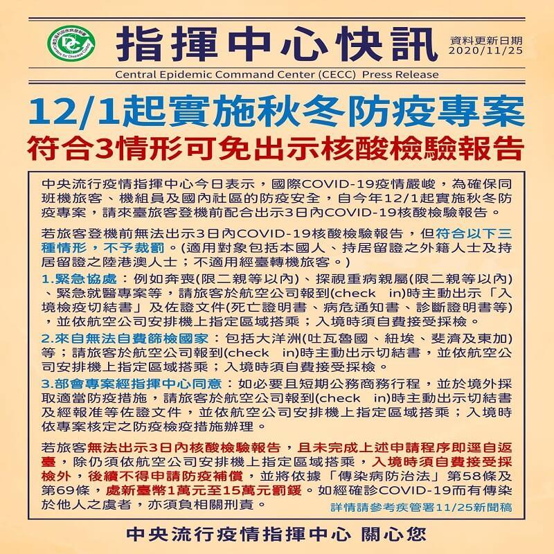 12月1日起實施秋冬防疫專案,旅客須出示COVID-19核酸檢驗報告,符合三情形可免